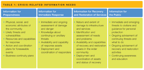 Table 1: Crisis Related Information Needs